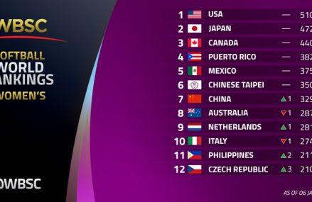 Nederland nu negende van de wereld